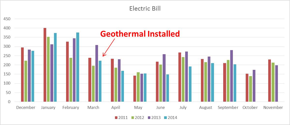 August Energy Savings 2014
